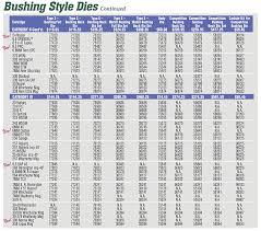 Redding Shell Holder Chart Type S Bushing Dies Redding Reloading Equipment Reloading