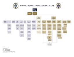 Catholic Hierarchy Org Chart Organizational Chart About Us Mater Dei Catholic High School