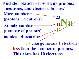 CHEMISTRY SK016: C1 : 1.2-PROTON NUMBER, MASS NUMBER, IONS & ISOTOPES