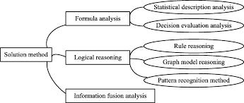 Analysis Framework Of Network Security Situational Awareness