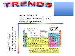 Electron Shielding Periodic Trends Coulombs Law Nuclear Charge Electron