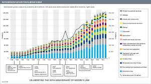 Moores Law Scientifist