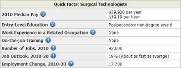 Surgical Tech Salary - April.onthemarch.co