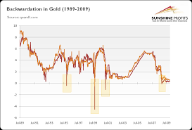 What Does Backwardation Mean For The Gold Market Sunshine