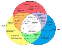 Socrates Plato Aristotle Venn Diagram Lamasa