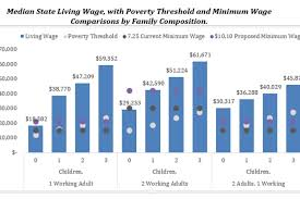 Mit Living Wage Calculator Why Higher Wages Help Everybody
