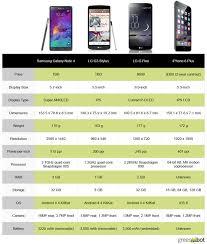 Iphone 6 7 8 Comparison Chart Spec Showdown Apple Iphone 6 Plus Vs Android Phablets