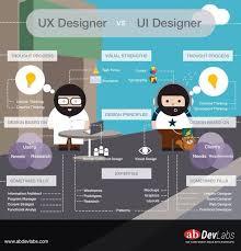 106 best UX Design images on Pinterest | Overhead press, Info ...