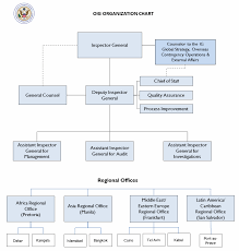 Philippine Ports Authority Organizational Chart Offices And Organization Chart Office Of Inspector General