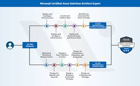 Microsoft Certification Path Chart New Microsoft Azure Certifications Path In 2019 Updated