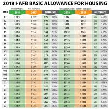 Military Bah Chart 2018 Hill Airmen Receive 2018 Bah Rate Increase Hill Air Force