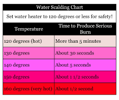 Protect Your Family From Scalding Hot Water Real Vinings