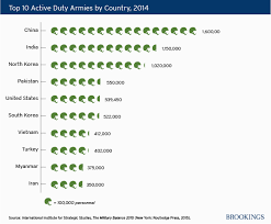 Charts U S Army Size And Defense Expenditures Relative To