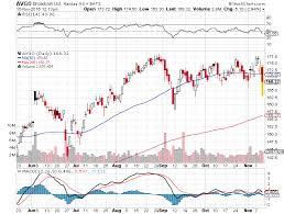 Broadcom Stock Chart How To Profit From The Broadcom Brocade Merger Cabot