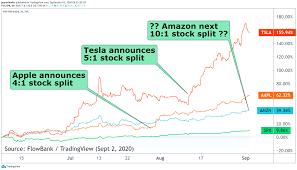 Amazon next to announce a stock split ...