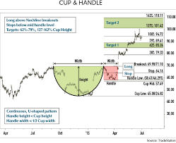 Trading Cup Handle Patterns Futures