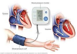 Mayo Clinic Blood Pressure Chart By Age High Blood Pressure Hypertension Diagnosis And Treatment