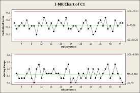 S007 Average And Moving Range Control Chart