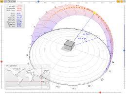Solar Position And The Sun Path
