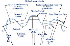 Spline Dimensions Chart Involute Spline Ansi B92 1 Equations And Design Engineers