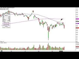 Apple Inc Aapl Stock Chart Technical Analysis For 09 29 15