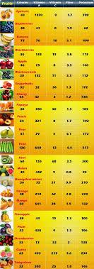 Low Calorie Fruits And Vegetables Chart Mathru Mathru_p On Pinterest