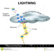 How Is Lighting Formed Lightning Is Formed Stock Vector Illustration Of