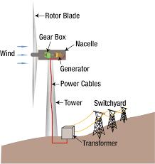 wind energy diagram wiring diagram site file wind turbine diagram svg wind turbine diagram file wind turbine diagram svg