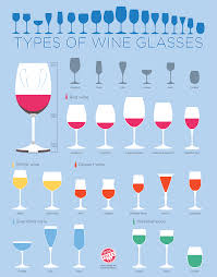 Types of Wine Glasses Chart