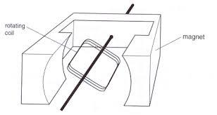 electric generator diagram. Electric Generator Diagram A