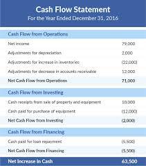 Simple Cash Flows Simple Cash Flow Statement Template Smart Business