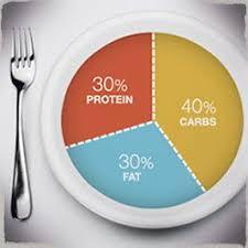 food percentage calculator macro calculator