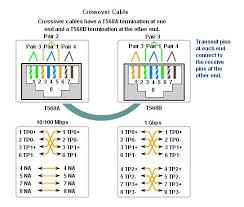 cat 3 wiring standard car wiring diagram download cancross co Cat 3 Wire Diagram cat 6 cable wiring diagram on cat images free download wiring cat 3 wiring standard rj 45 crossover wiring diagram cat 5 wiring cat 6 wiring diagram rj45 cat 3 wiring diagram