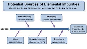 Image result for elemental impurities