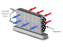 Home Air Conditioner Units How To Understand The Basic Operation Of The Home Air Conditioning