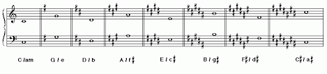 The Bass Clef Key Signatures At A Glance