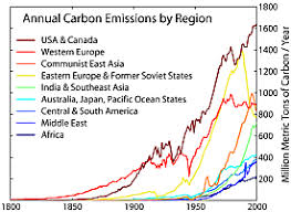 what is the kyoto protocol  graph by robert a rohde