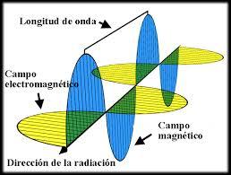 Longitud de onda - EcuRed