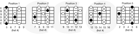 Country Guitar Scales Chart Minor Pentatonic Scales Country Guitar Online
