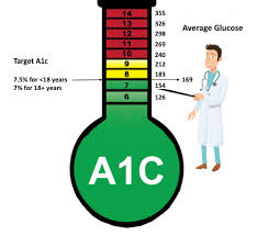 A1c To Eag Conversion Chart Understanding A1c T1d Toolkit