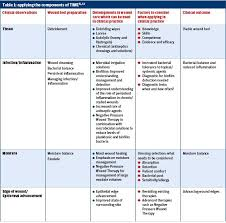 Wound Assessment Chart Template Wound Bed Preparation Employing The Time Acronym