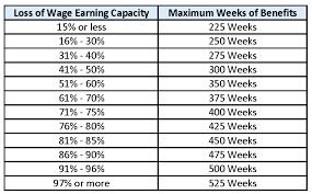 Slu Chart Ny Workers Comp 101 Loss Of Wage Earning Capacity Lwec