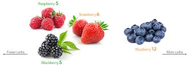 Low Carb Fruits And Berries The Best And The Worst Diet