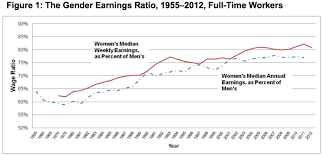 Pay Gap Chart Chart Of The Day The Gender Wage Gap Widened Last Year