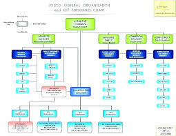 free downloadable organizational chart template editable organizational chart template free downloadable org