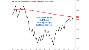 Dow Moving Average Chart Dow Breaks Above Bullish Chart Level First Time This Year