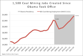 w va coal mining jobs on rise under obama here s the chart which supports what we ve previously published in the gazette on this issue