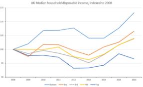 Income In The United Kingdom Wikipedia