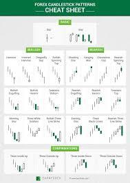 Cheat Sheet With 26 Japanese Candlestick Chart Patterns
