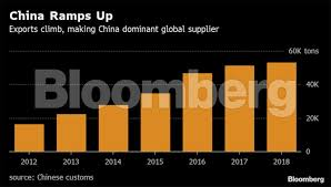 Battle Of The Charts Bloomberg How China Overpowered The Us To Win The Battle For Rare